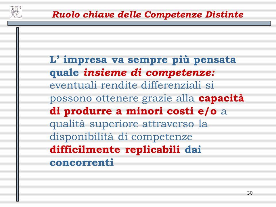 Ruolo chiave delle Competenze Distinte