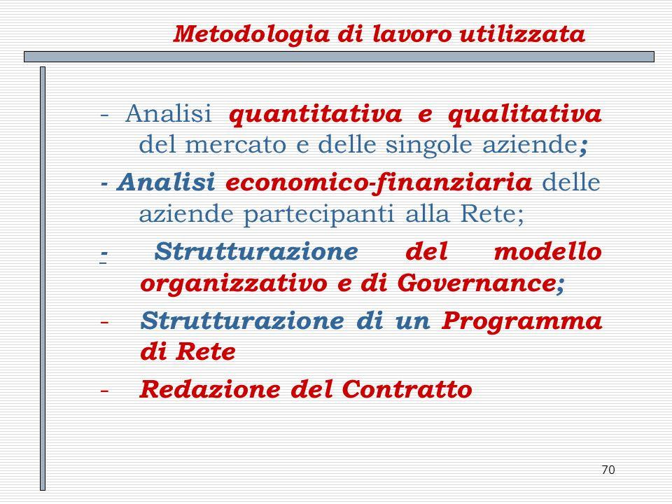 Metodologia di lavoro utilizzata