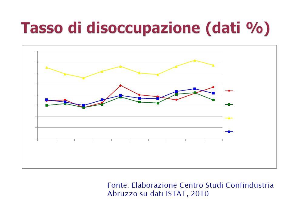 Tasso di disoccupazione (dati %)