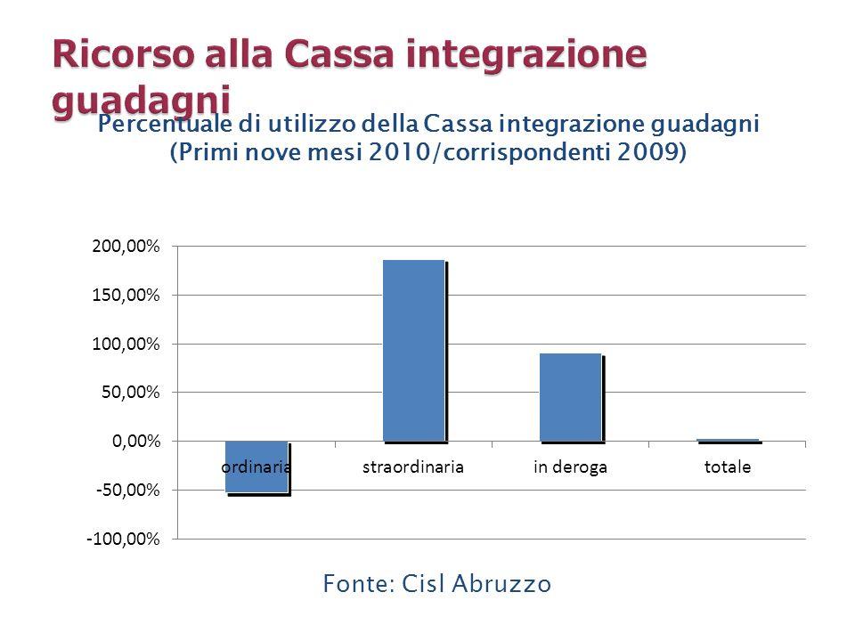 Ricorso alla Cassa integrazione guadagni
