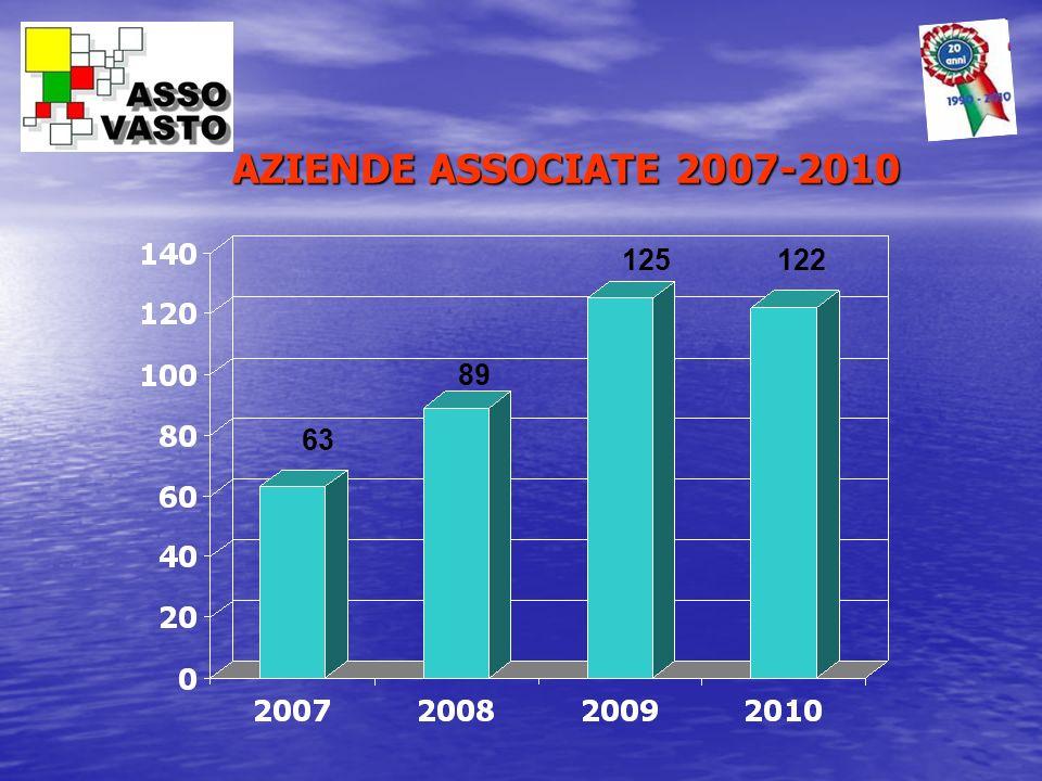 AZIENDE ASSOCIATE 2007-2010 125 122 89 63