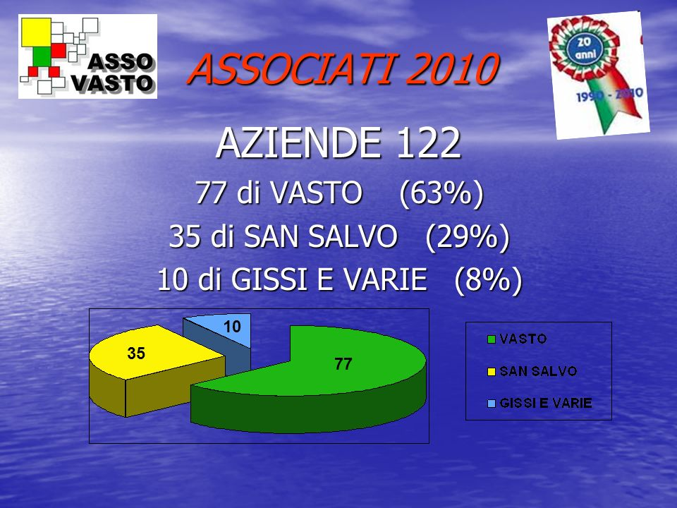 ASSOCIATI 2010 AZIENDE 122 77 di VASTO (63%) 35 di SAN SALVO (29%)
