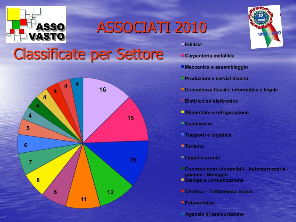 ASSOCIATI 2010 Classificate per Settore