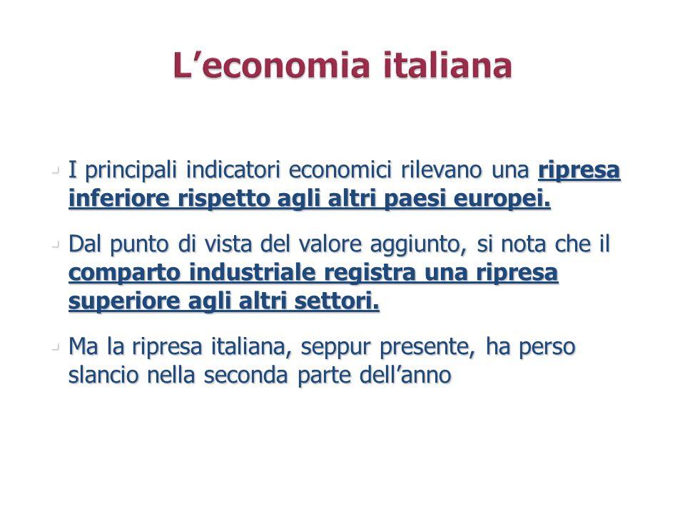 L'economia italiana I principali indicatori economici rilevano una ripresa inferiore rispetto agli altri paesi europei.