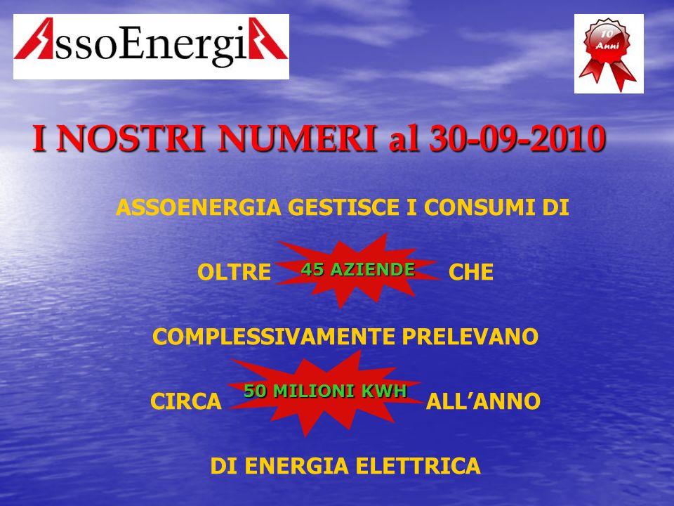 I NOSTRI NUMERI al 30-09-2010 ASSOENERGIA GESTISCE I CONSUMI DI OLTRE CHE COMPLESSIVAMENTE PRELEVANO CIRCA ALL'ANNO DI ENERGIA ELETTRICA