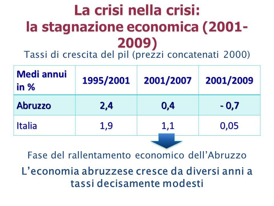 La crisi nella crisi: la stagnazione economica (2001-2009)