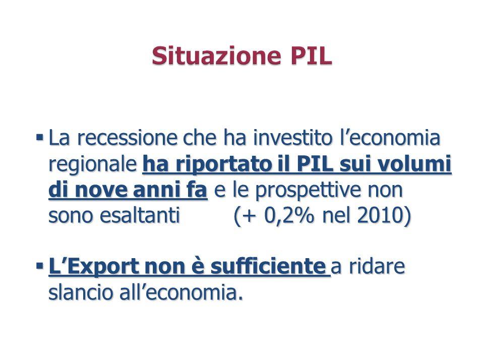 Situazione PIL