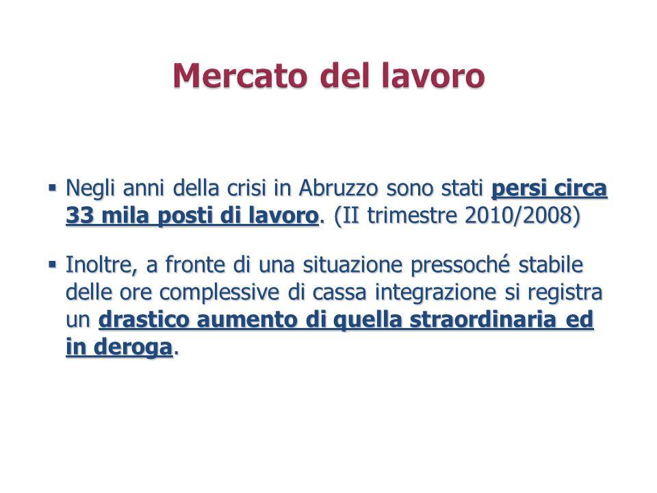 Mercato del lavoro Negli anni della crisi in Abruzzo sono stati persi circa 33 mila posti di lavoro. (II trimestre 2010/2008)