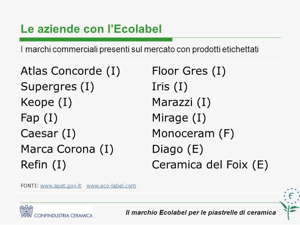 Le aziende con l'Ecolabel