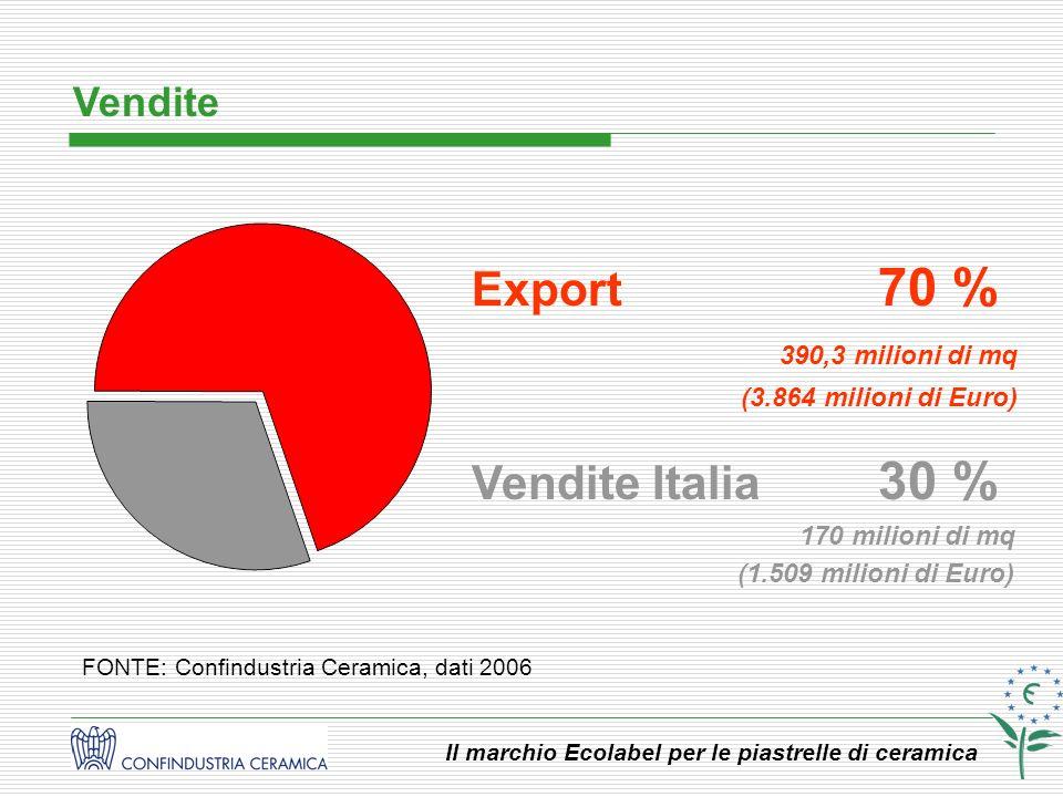 Export 70 % Vendite Italia 30 % Vendite