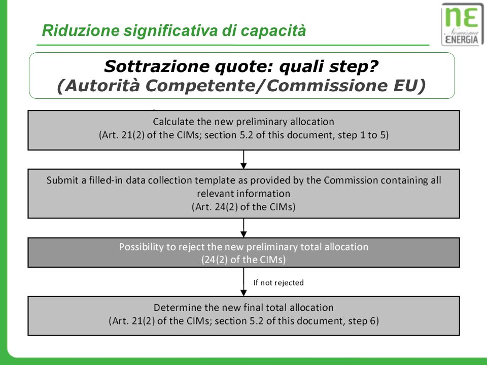 Sottrazione quote: quali step (Autorità Competente/Commissione EU)