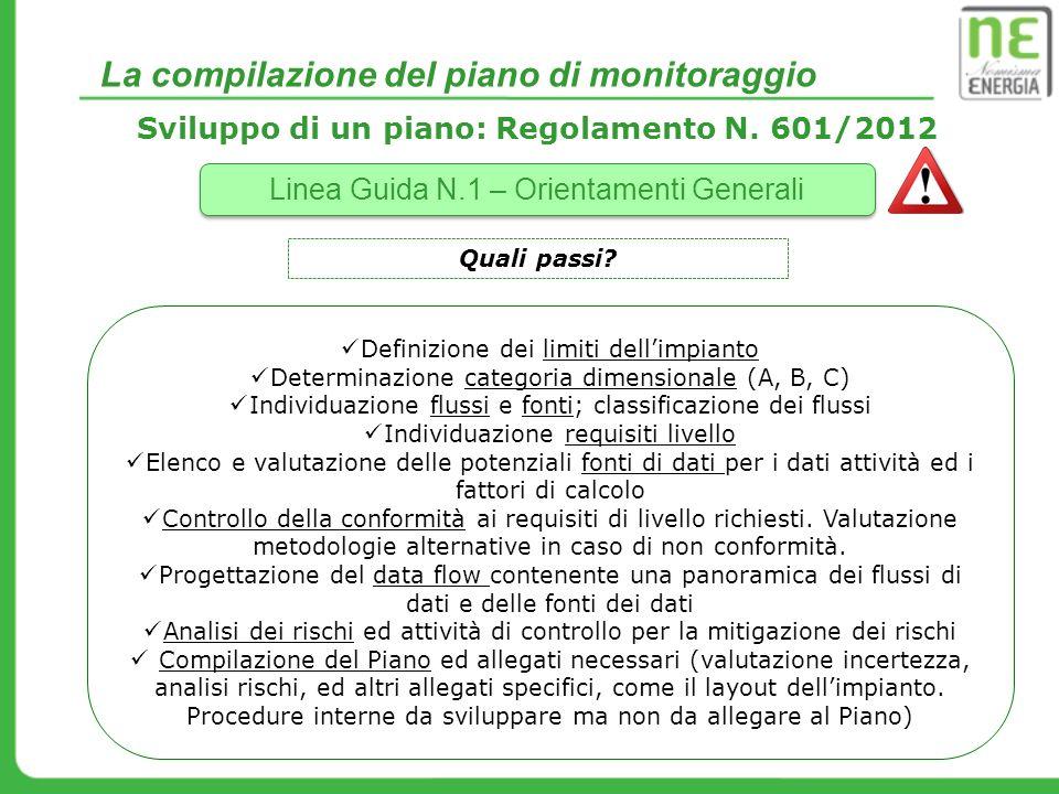 Sviluppo di un piano: Regolamento N. 601/2012