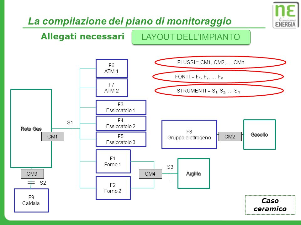 Allegati necessari LAYOUT DELL'IMPIANTO