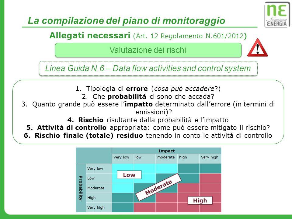 La compilazione del piano di monitoraggio