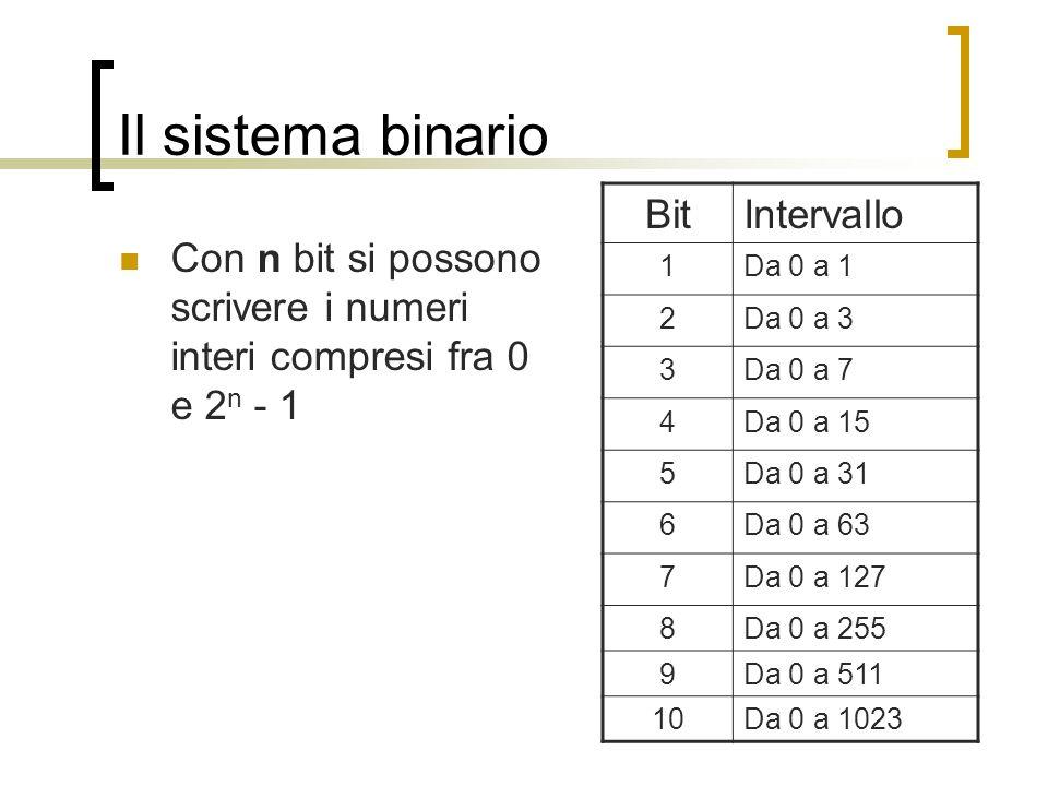 Il sistema binario Bit Intervallo