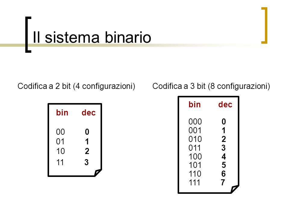 Il sistema binario Codifica a 2 bit (4 configurazioni)