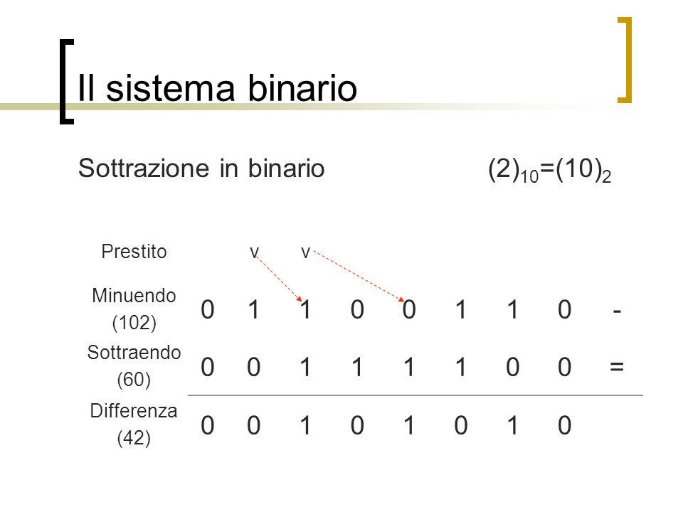 Il sistema binario Sottrazione in binario (2)10=(10)2 1 - = Prestito v