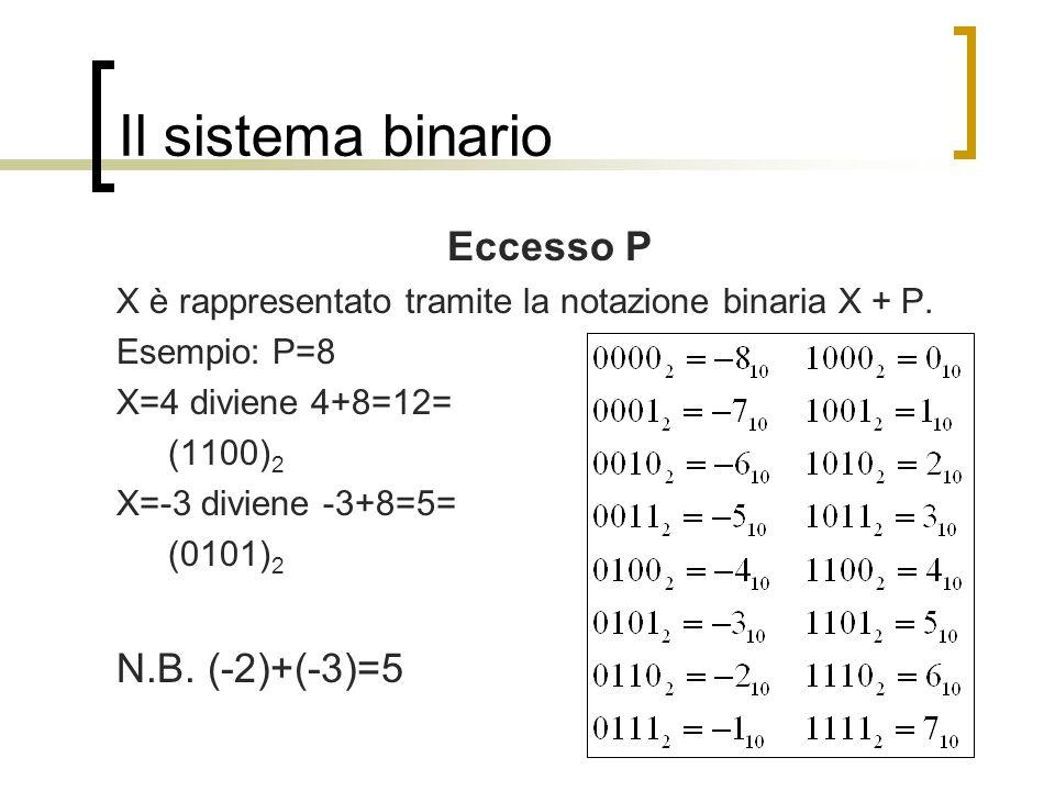Il sistema binario Eccesso P N.B. (-2)+(-3)=5