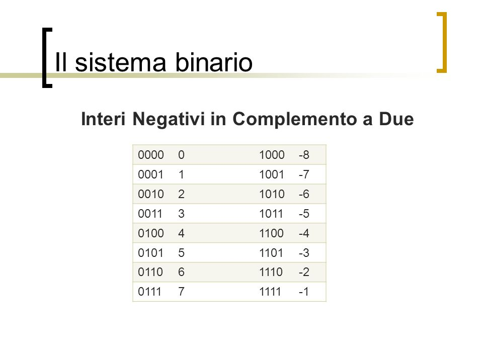 Interi Negativi in Complemento a Due
