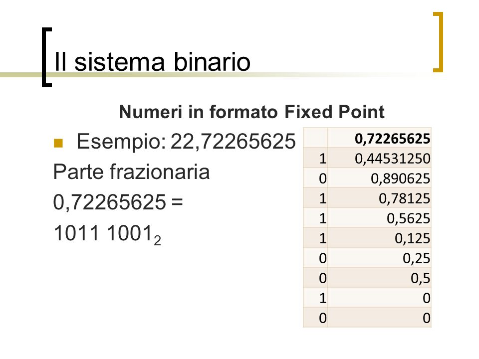 Numeri in formato Fixed Point
