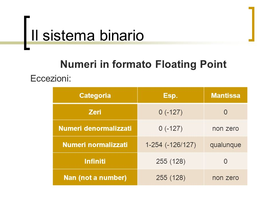 Numeri in formato Floating Point Numeri denormalizzati