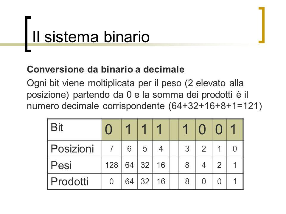 Il sistema binario 1 Bit Posizioni Pesi Prodotti