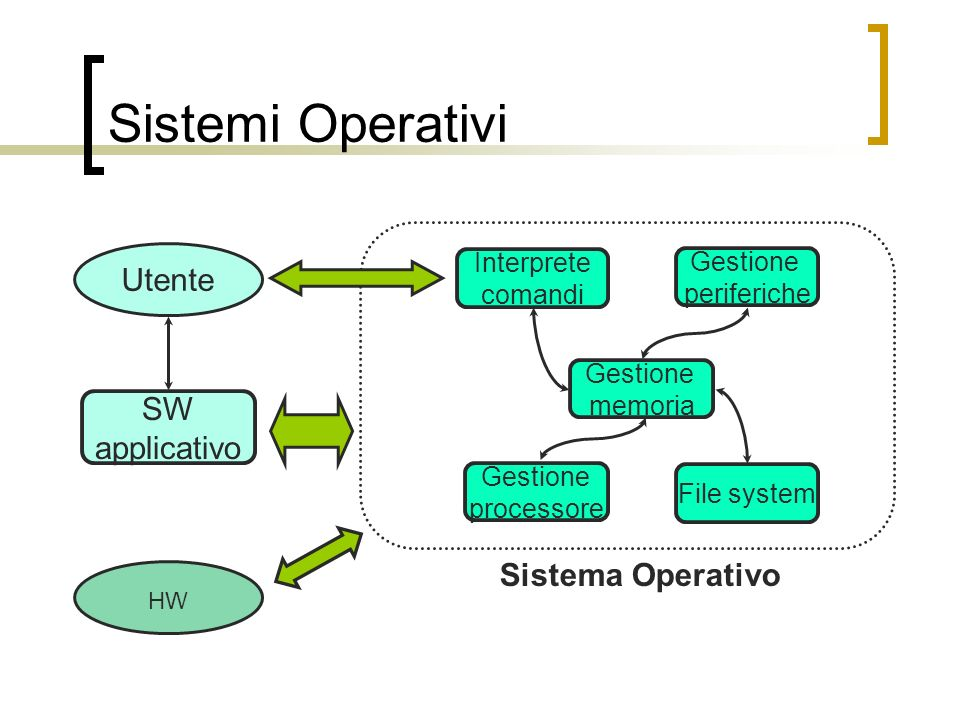 Sistemi Operativi Utente SW applicativo Sistema Operativo Interprete