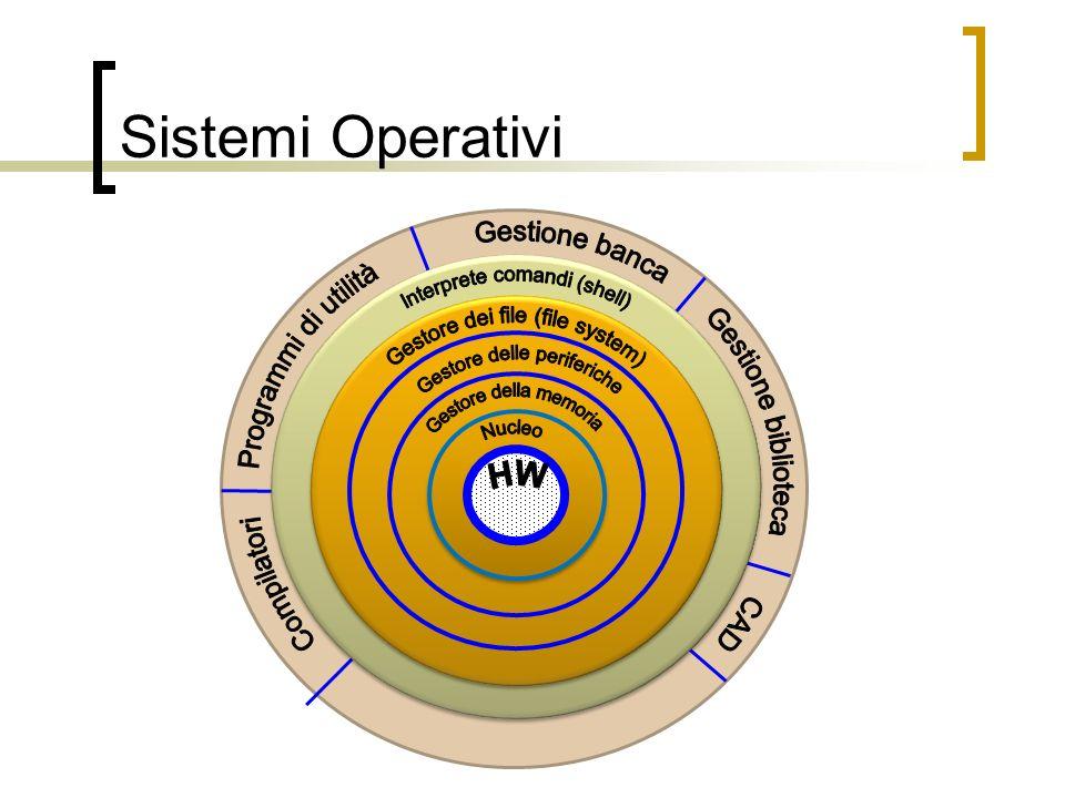 Sistemi Operativi Compilatori Programmi di utilità Gestione banca Gestione biblioteca CAD.