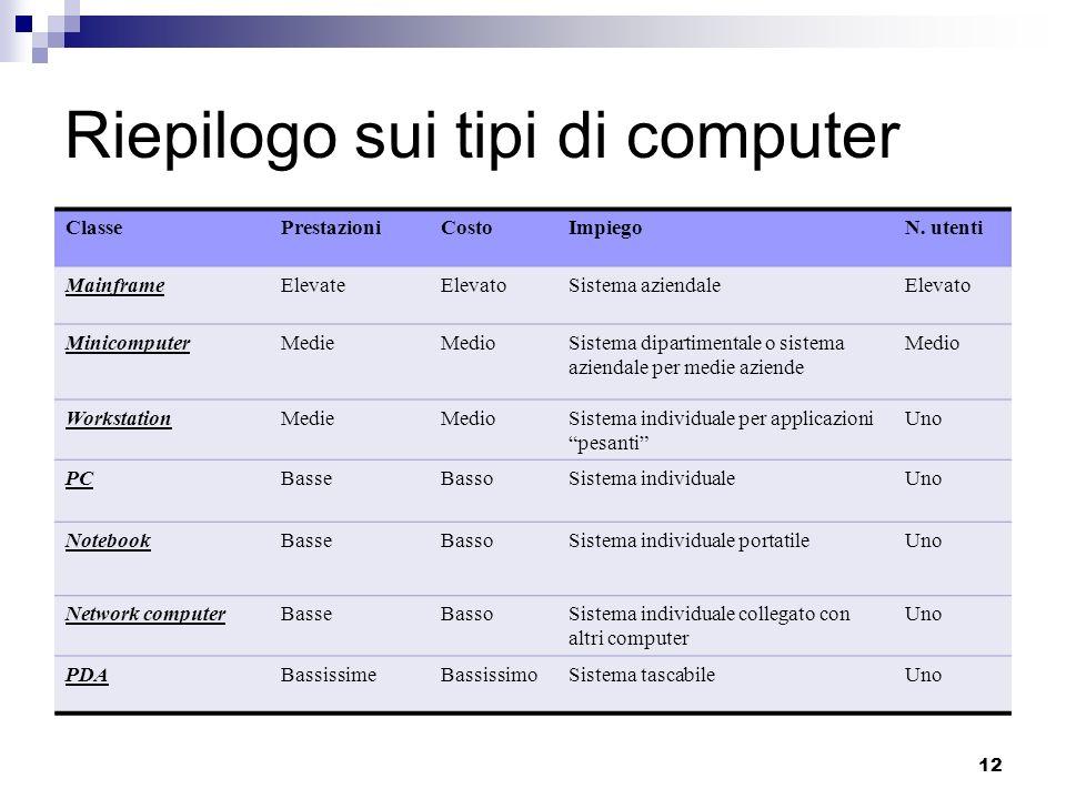 Riepilogo sui tipi di computer