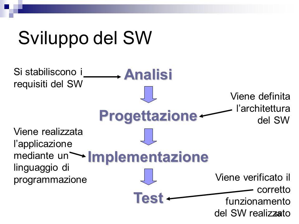 Sviluppo del SW Analisi Progettazione Implementazione Test