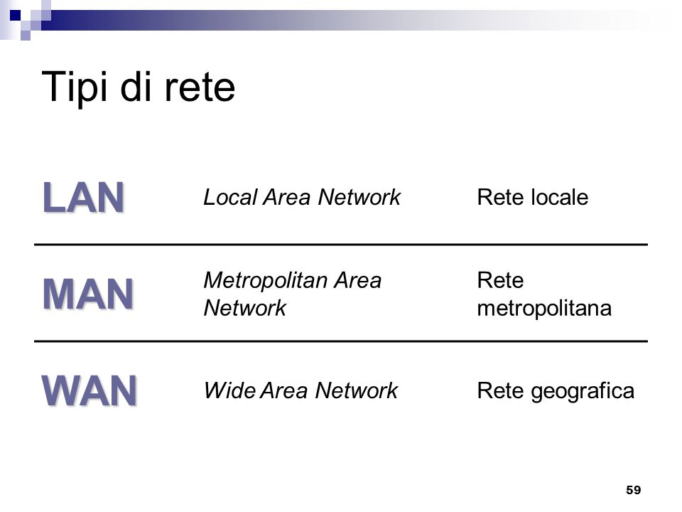 Tipi di rete LAN MAN WAN Local Area Network Rete locale