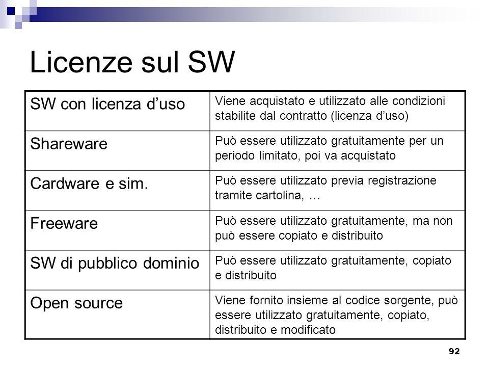 Licenze sul SW SW con licenza d'uso Shareware Cardware e sim. Freeware