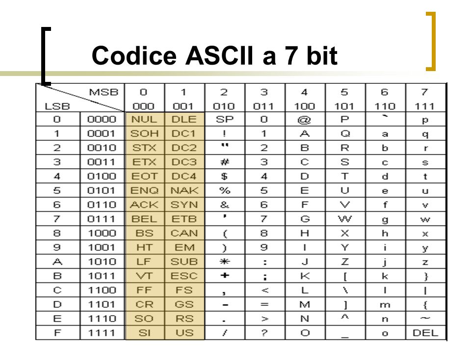 Codice ASCII a 7 bit