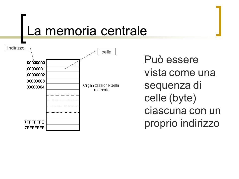 La memoria centrale Indirizzo. cella.