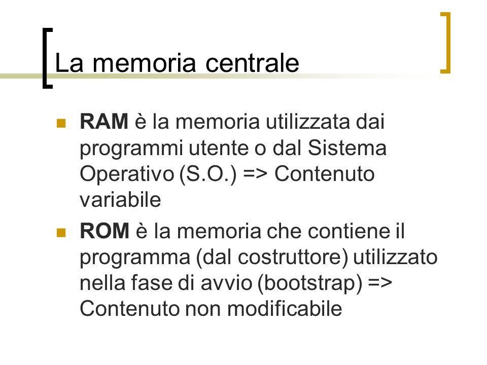La memoria centrale RAM è la memoria utilizzata dai programmi utente o dal Sistema Operativo (S.O.) => Contenuto variabile.