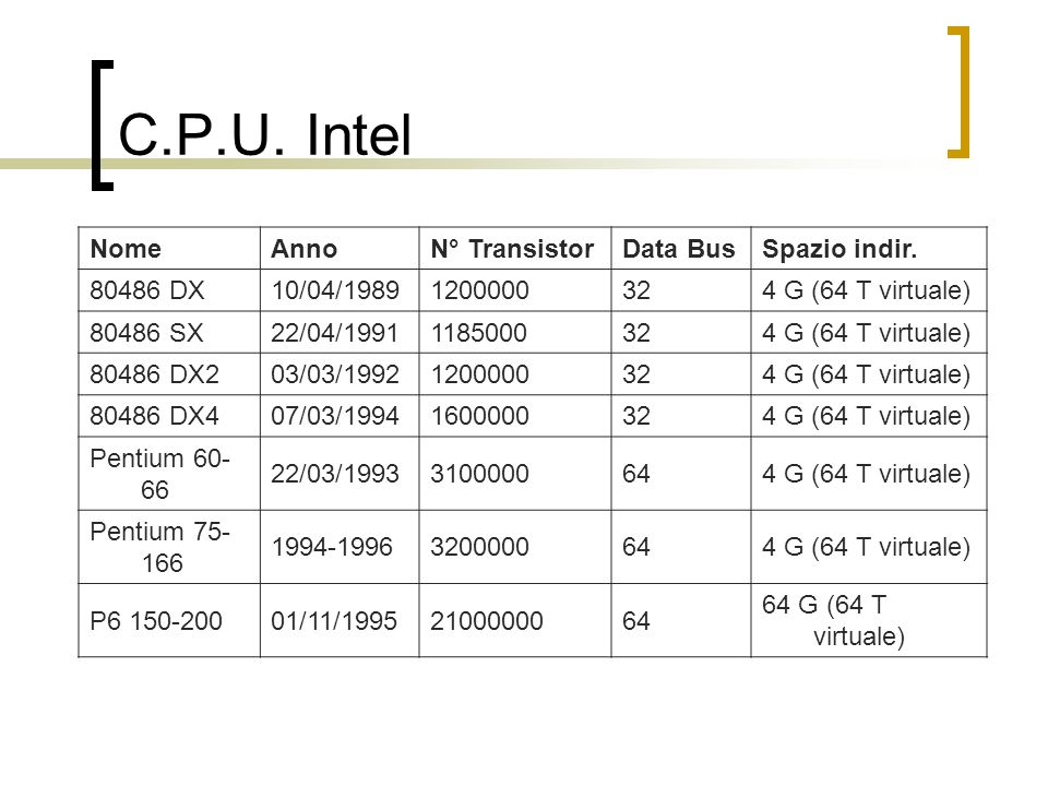 C.P.U. Intel Nome Anno N° Transistor Data Bus Spazio indir. 80486 DX