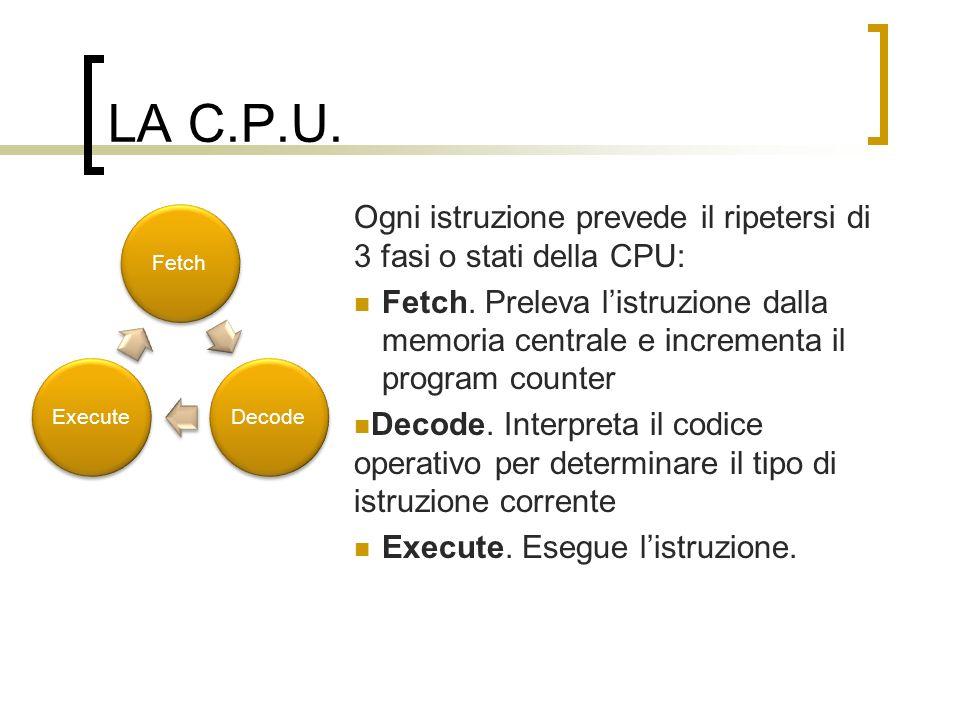 LA C.P.U. Fetch. Decode. Execute. Ogni istruzione prevede il ripetersi di 3 fasi o stati della CPU: