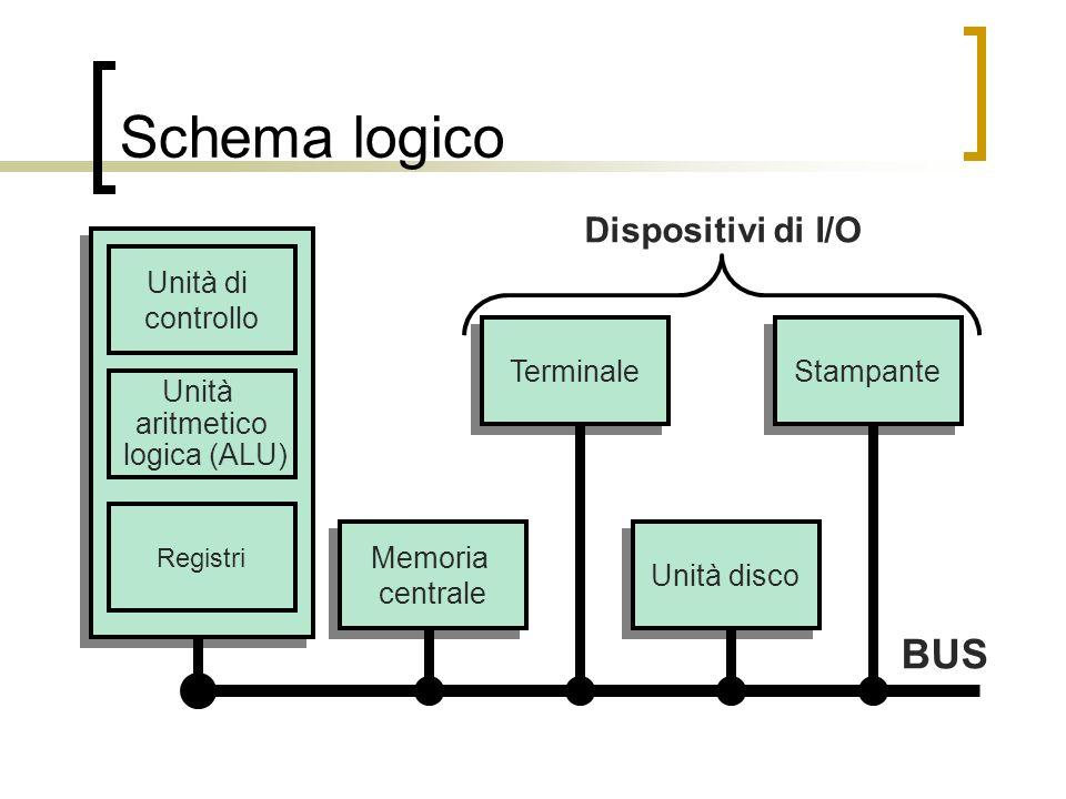 Schema logico BUS Dispositivi di I/O Unità di controllo Terminale