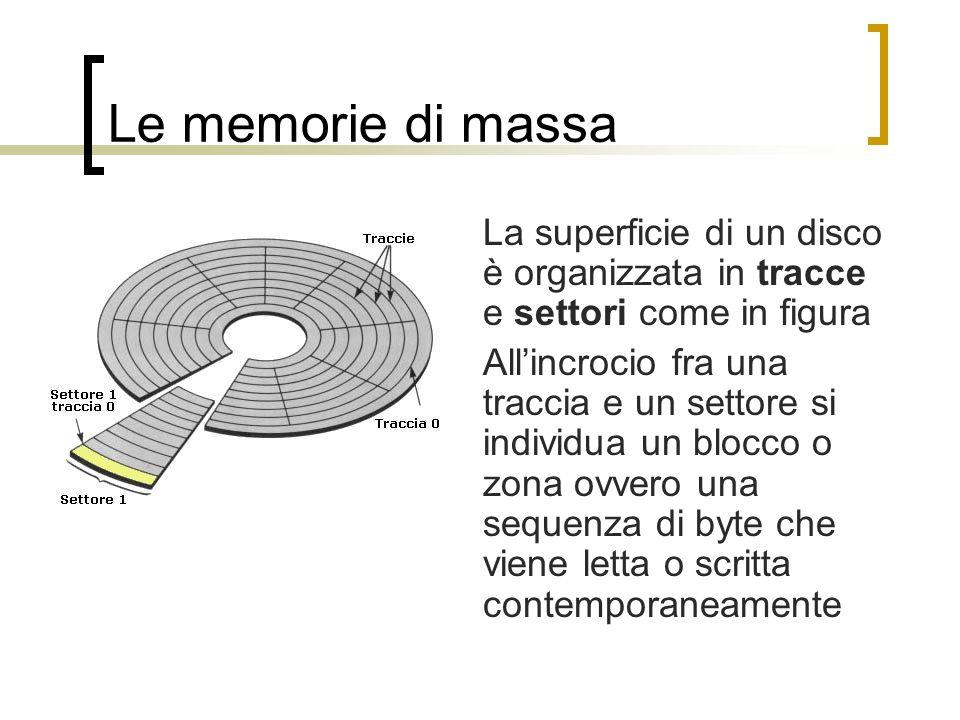 Le memorie di massa La superficie di un disco è organizzata in tracce e settori come in figura.