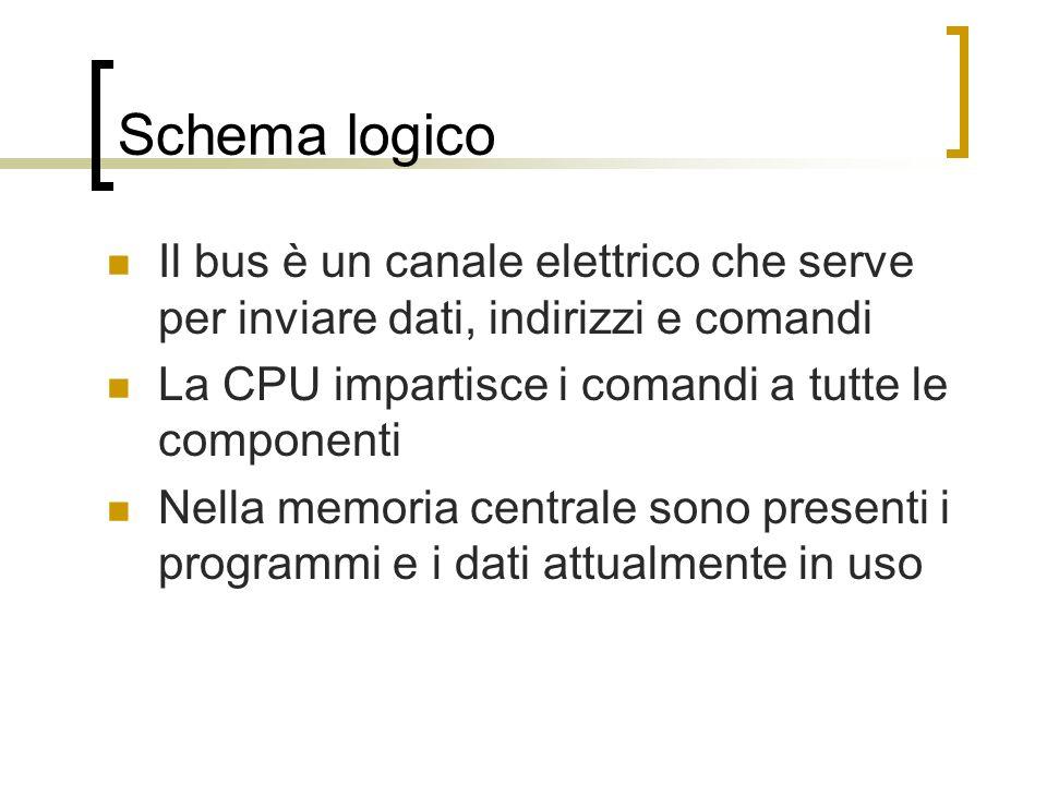 Schema logico Il bus è un canale elettrico che serve per inviare dati, indirizzi e comandi. La CPU impartisce i comandi a tutte le componenti.