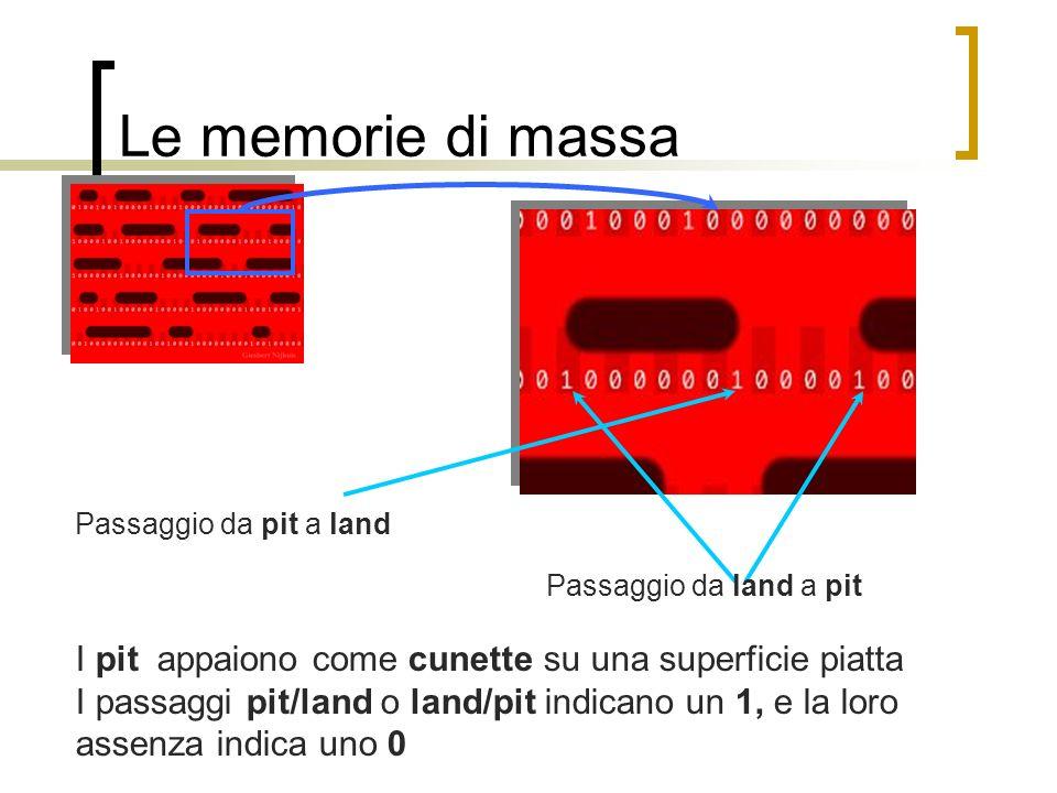Le memorie di massa Passaggio da pit a land. Passaggio da land a pit. I pit appaiono come cunette su una superficie piatta.