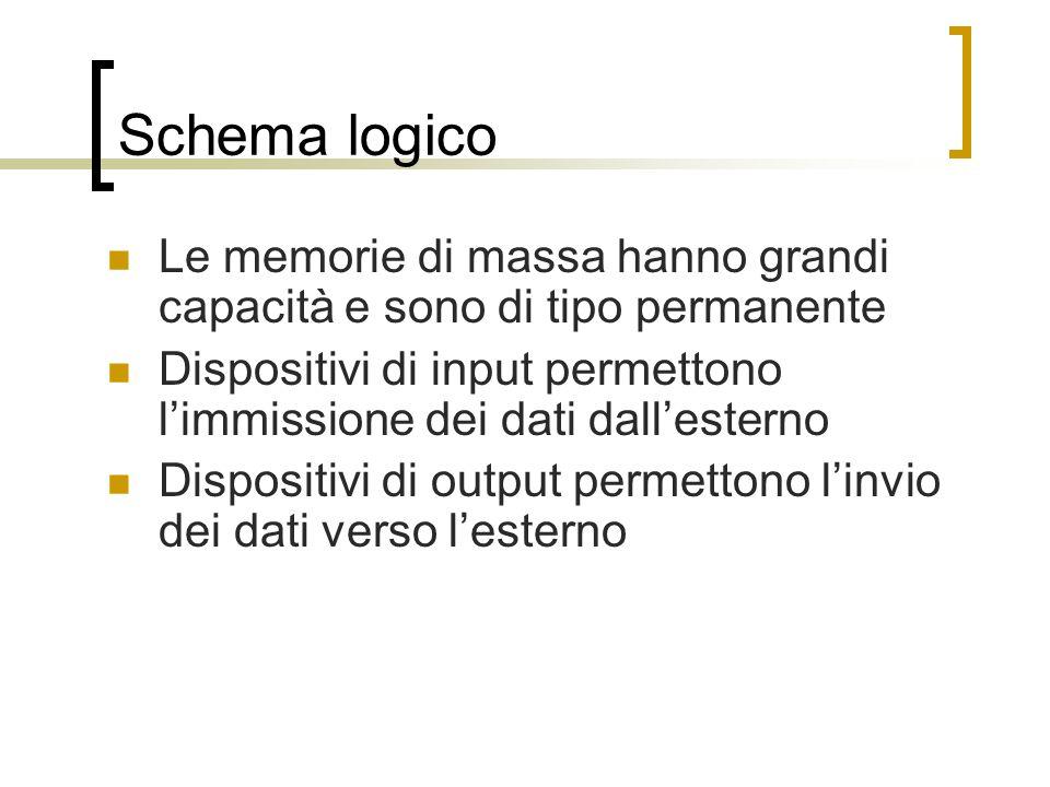 Schema logico Le memorie di massa hanno grandi capacità e sono di tipo permanente.