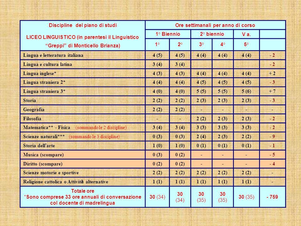 Discipline del piano di studi Ore settimanali per anno di corso