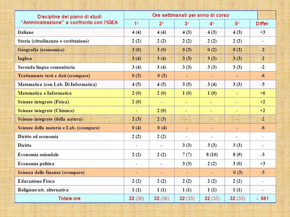 Discipline del piano di studi Amministrazione a confronto con l'IGEA