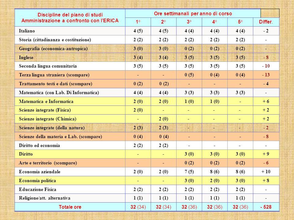 Discipline del piano di studi Amministrazione a confronto con l'ERICA