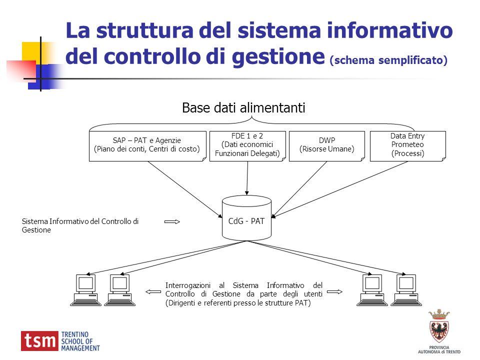 La struttura del sistema informativo del controllo di gestione (schema semplificato)