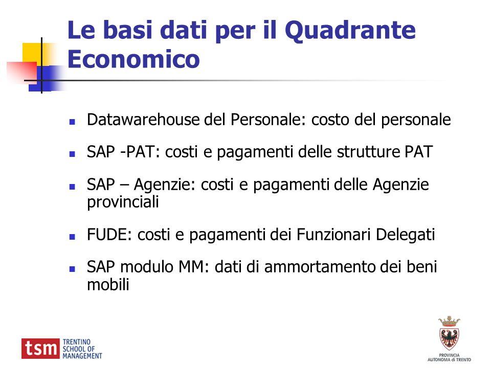 Le basi dati per il Quadrante Economico
