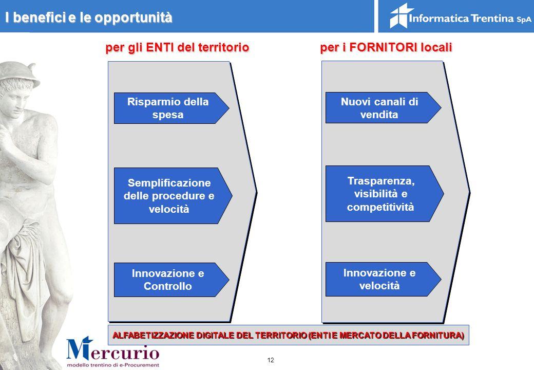 I benefici e le opportunità