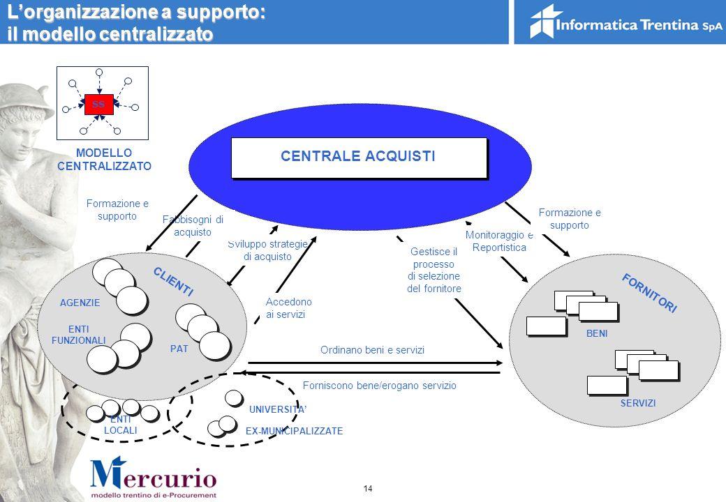 Il modello di funzionamento centralizzato