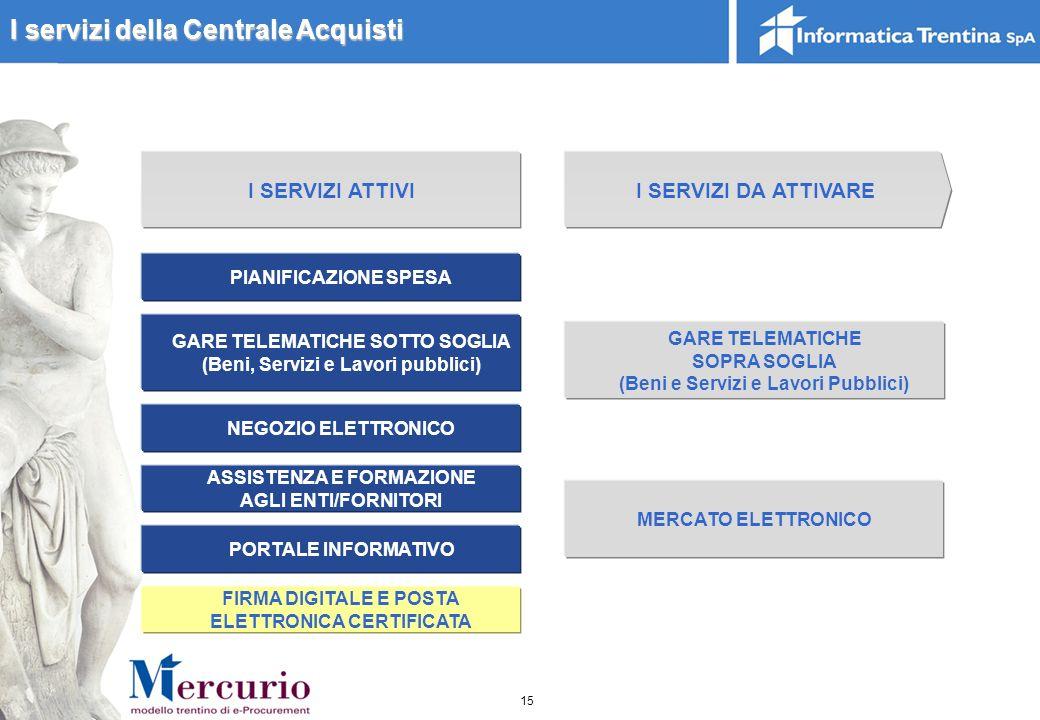I servizi della Centrale Acquisti